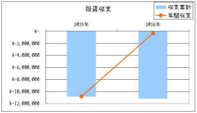 2016年投資収支