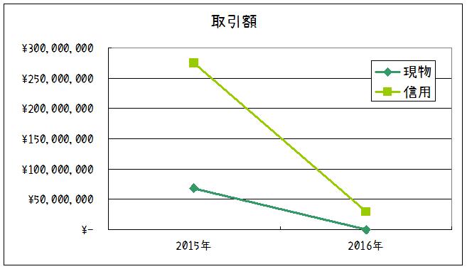 2016年取引額