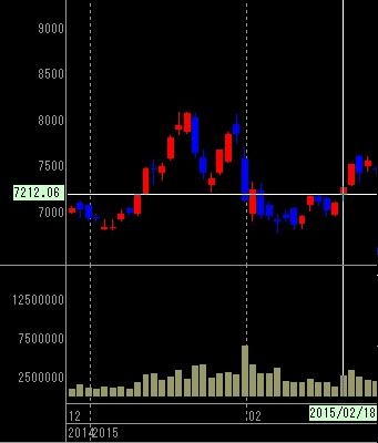 オリエンタルランドの株価チャート