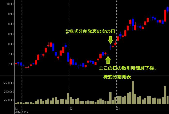 オリエンタルランドの株式分割後の株価チャート