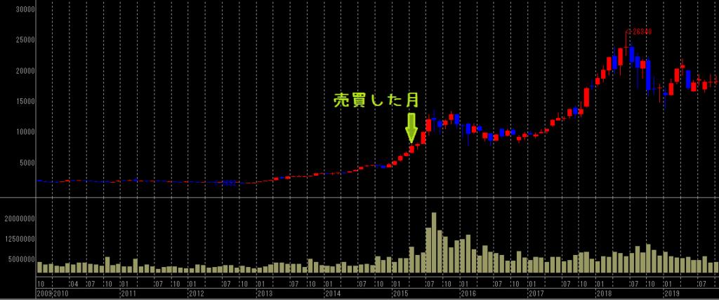 コーセーの月足チャート