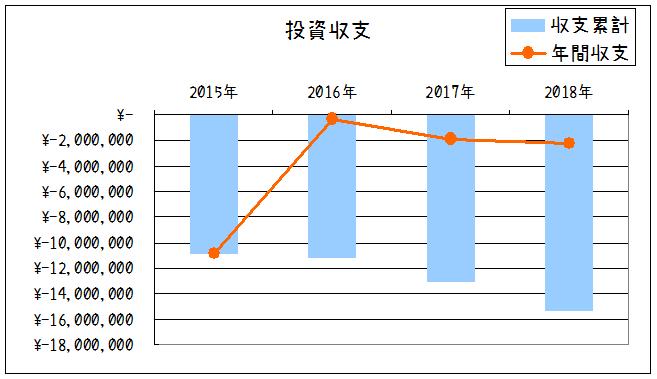2018年投資収支