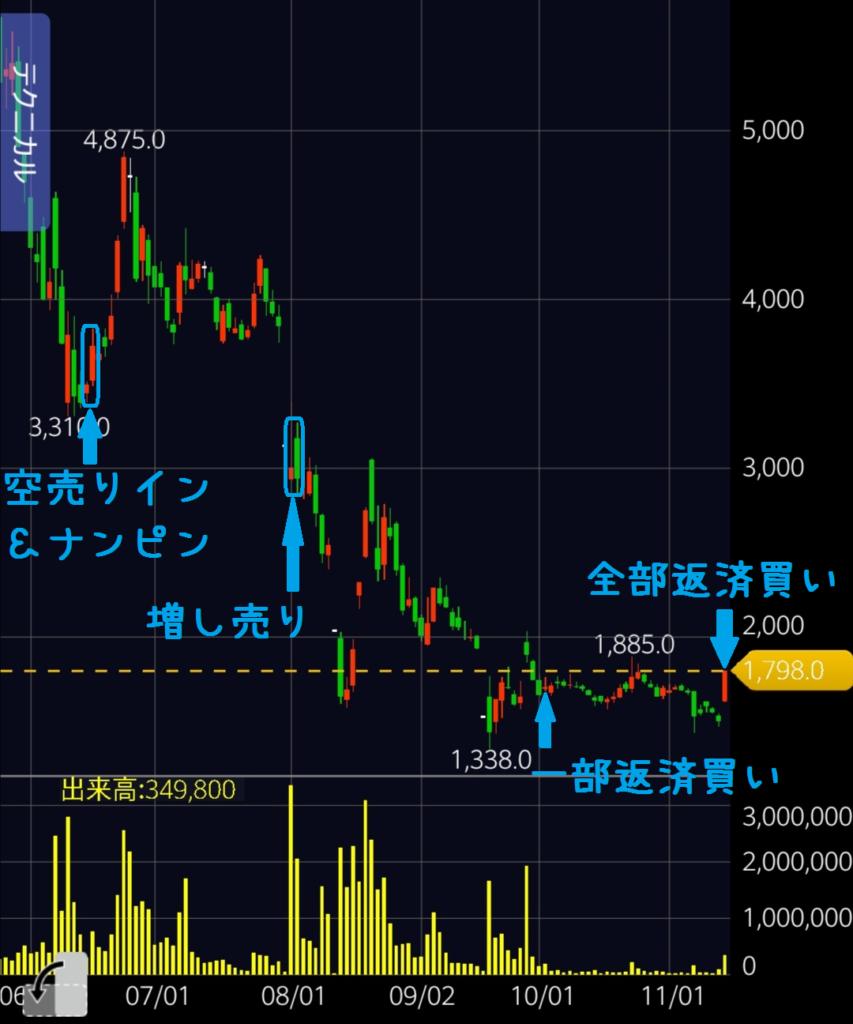 インパクトHD日足チャート